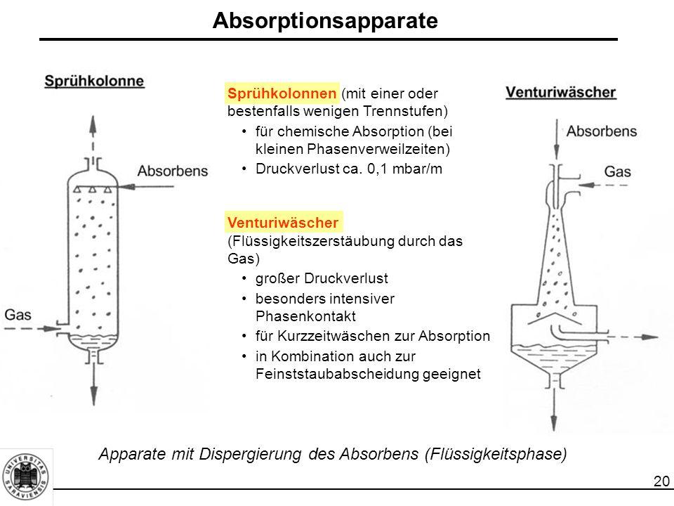 Absorptionsapparate Sprühkolonnen (mit einer oder bestenfalls wenigen Trennstufen) für chemische Absorption (bei kleinen Phasenverweilzeiten)