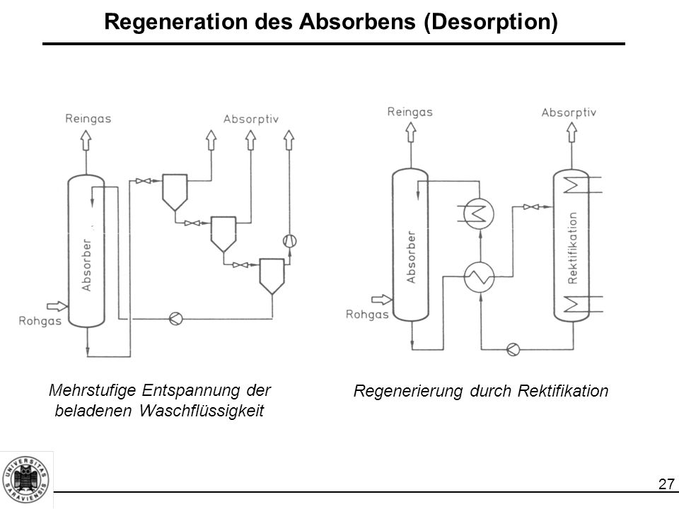 Regeneration des Absorbens (Desorption)