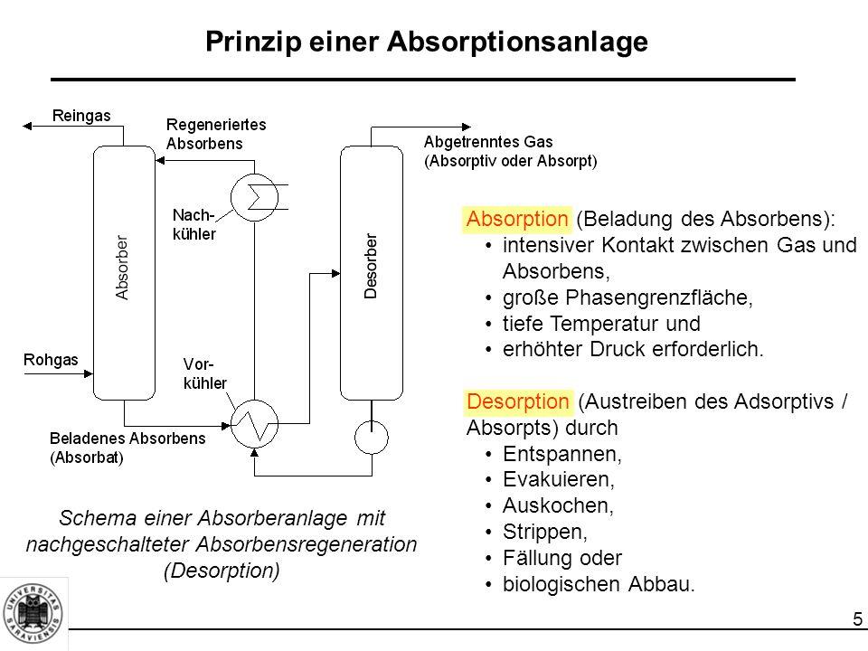 Prinzip einer Absorptionsanlage