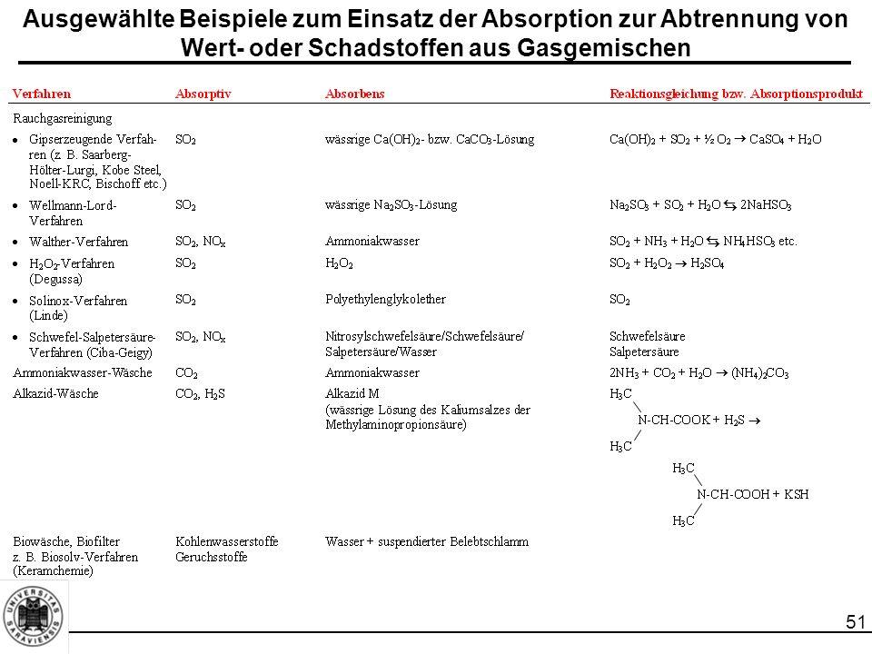 Ausgewählte Beispiele zum Einsatz der Absorption zur Abtrennung von Wert- oder Schadstoffen aus Gasgemischen