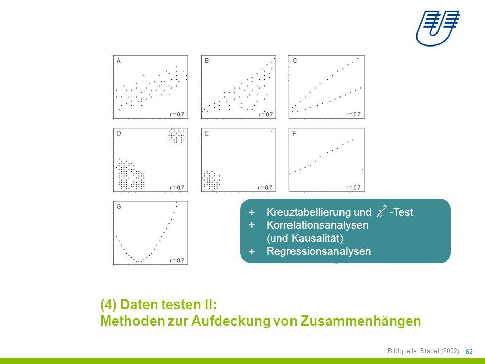 (4) Daten testen II: Methoden zur Aufdeckung von Zusammenhängen