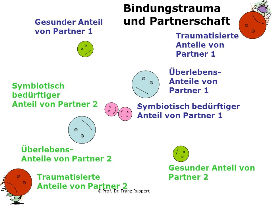 Bindungstrauma und Partnerschaft Gesunder Anteil von Partner 1
