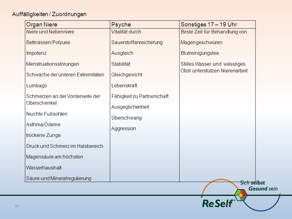 Auffälligkeiten / Zuordnungen Organ Niere Psyche Sonstiges 17 – 19 Uhr