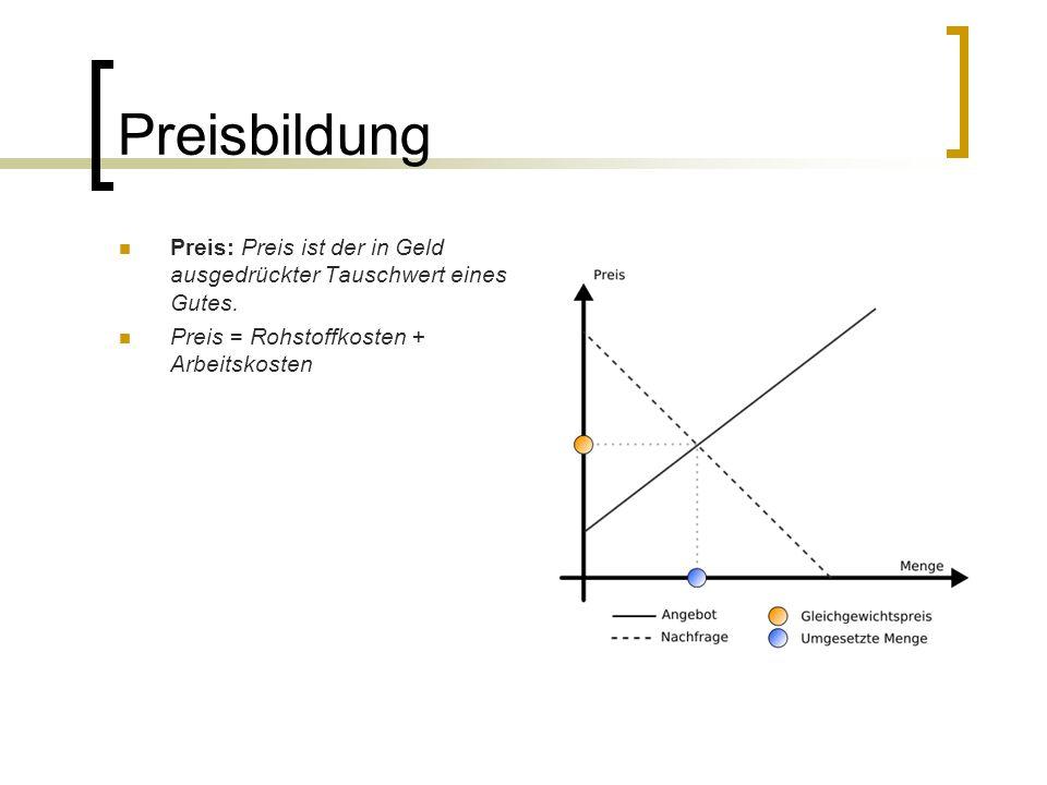 Preisbildung Preis: Preis ist der in Geld ausgedrückter Tauschwert eines Gutes.