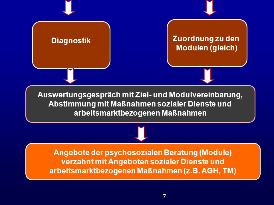 Zuordnung zu den Modulen (gleich)