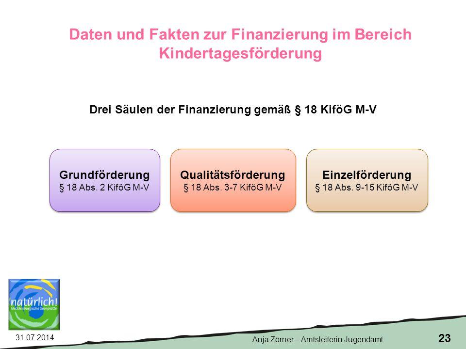 Daten und Fakten zur Finanzierung im Bereich Kindertagesförderung