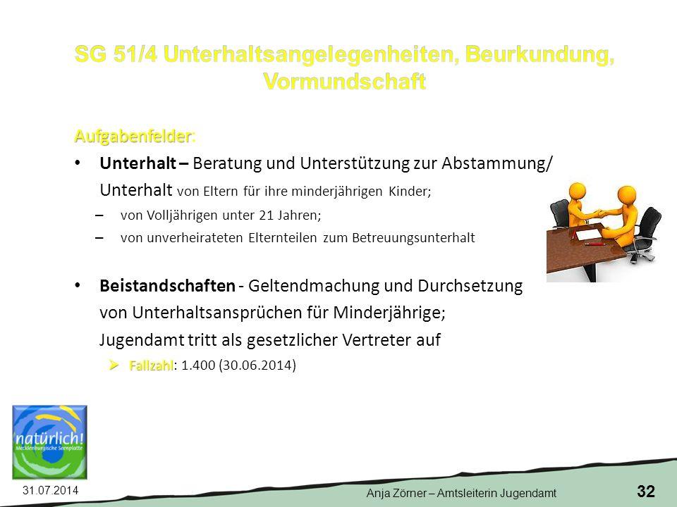 SG 51/4 Unterhaltsangelegenheiten, Beurkundung, Vormundschaft