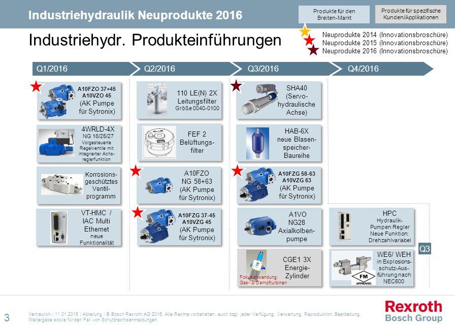 Industriehydr. Produkteinführungen