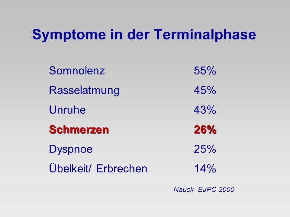 Symptome in der Terminalphase