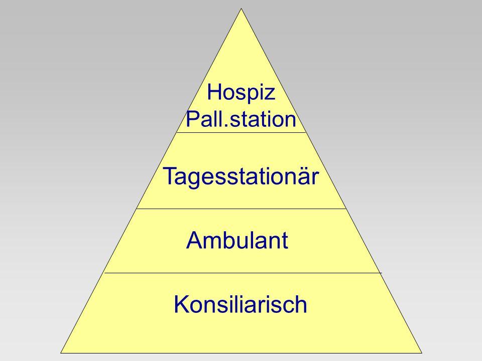 Hospiz Pall.station Tagesstationär Ambulant Konsiliarisch