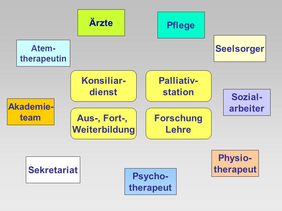 Ärzte Pflege Seelsorger Konsiliar- dienst Palliativ- station Sozial-