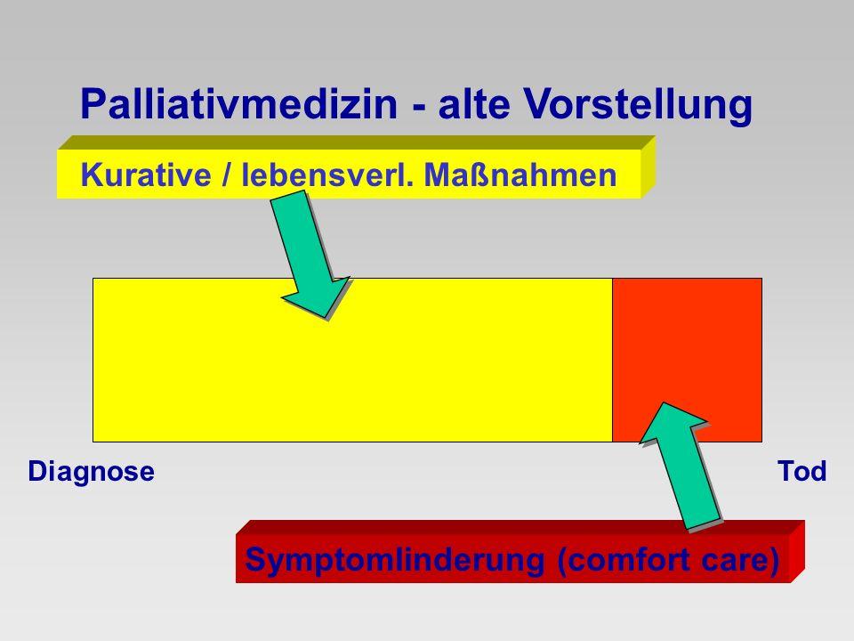 Kurative / lebensverl. Maßnahmen Symptomlinderung (comfort care)