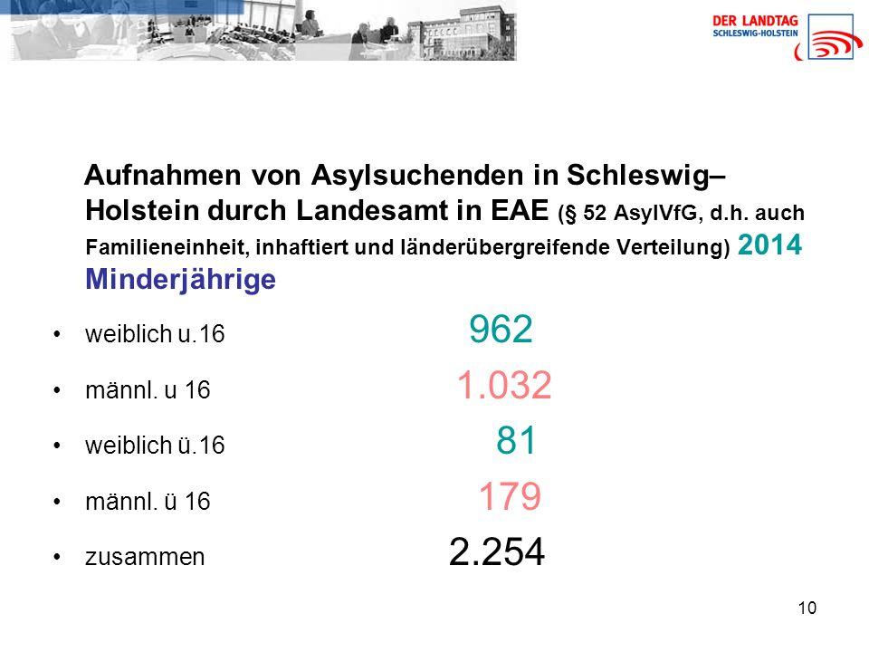 Aufnahmen von Asylsuchenden in Schleswig–Holstein durch Landesamt in EAE (§ 52 AsylVfG, d.h. auch Familieneinheit, inhaftiert und länderübergreifende Verteilung) 2014 Minderjährige
