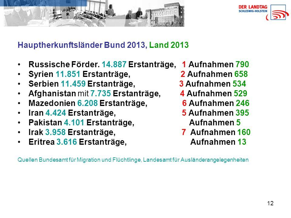 Hauptherkunftsländer Bund 2013, Land 2013