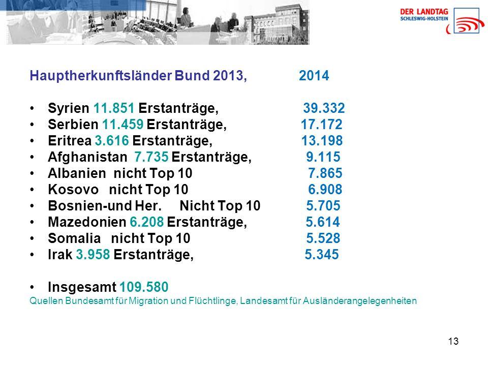 Hauptherkunftsländer Bund 2013, 2014 Syrien 11.851 Erstanträge, 39.332