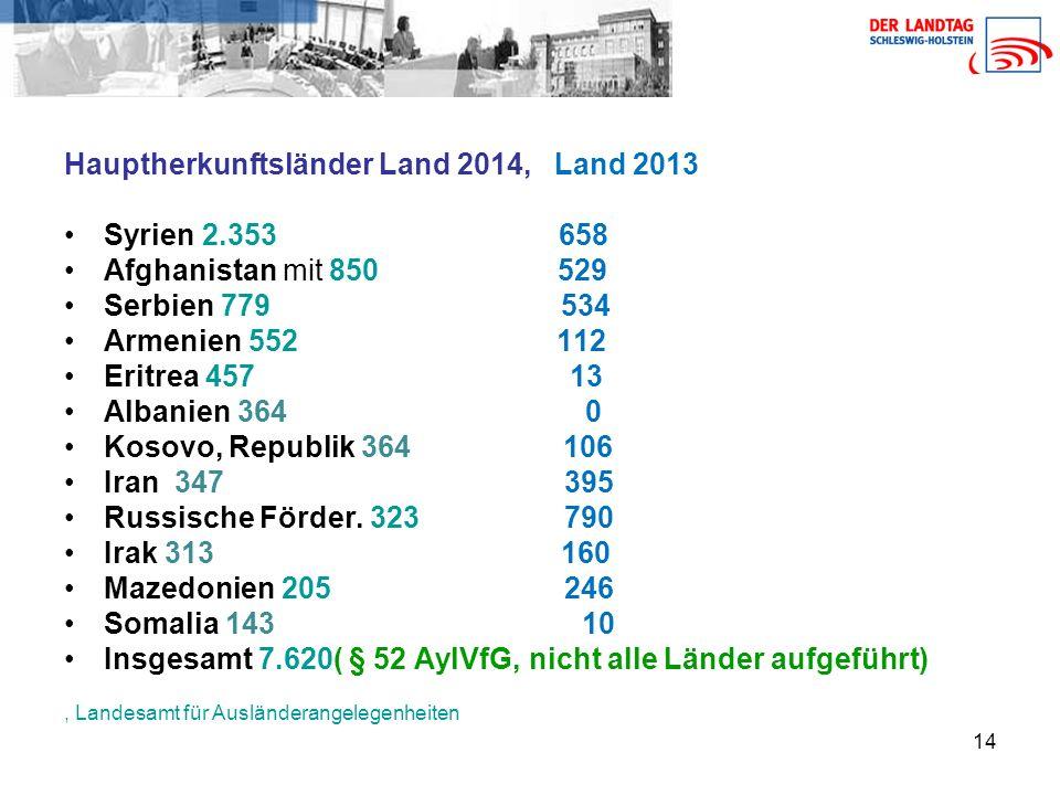 Hauptherkunftsländer Land 2014, Land 2013 Syrien 2.353 658