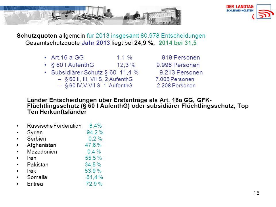 Schutzquoten allgemein für 2013 insgesamt 80.978 Entscheidungen