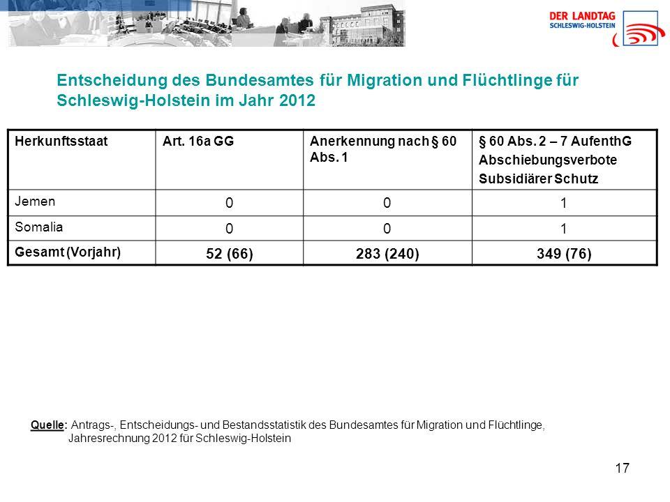 Entscheidung des Bundesamtes für Migration und Flüchtlinge für Schleswig-Holstein im Jahr 2012