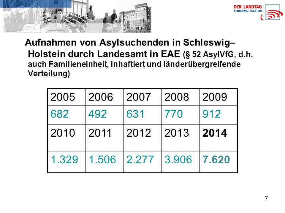 Aufnahmen von Asylsuchenden in Schleswig–Holstein durch Landesamt in EAE (§ 52 AsylVfG, d.h. auch Familieneinheit, inhaftiert und länderübergreifende Verteilung)