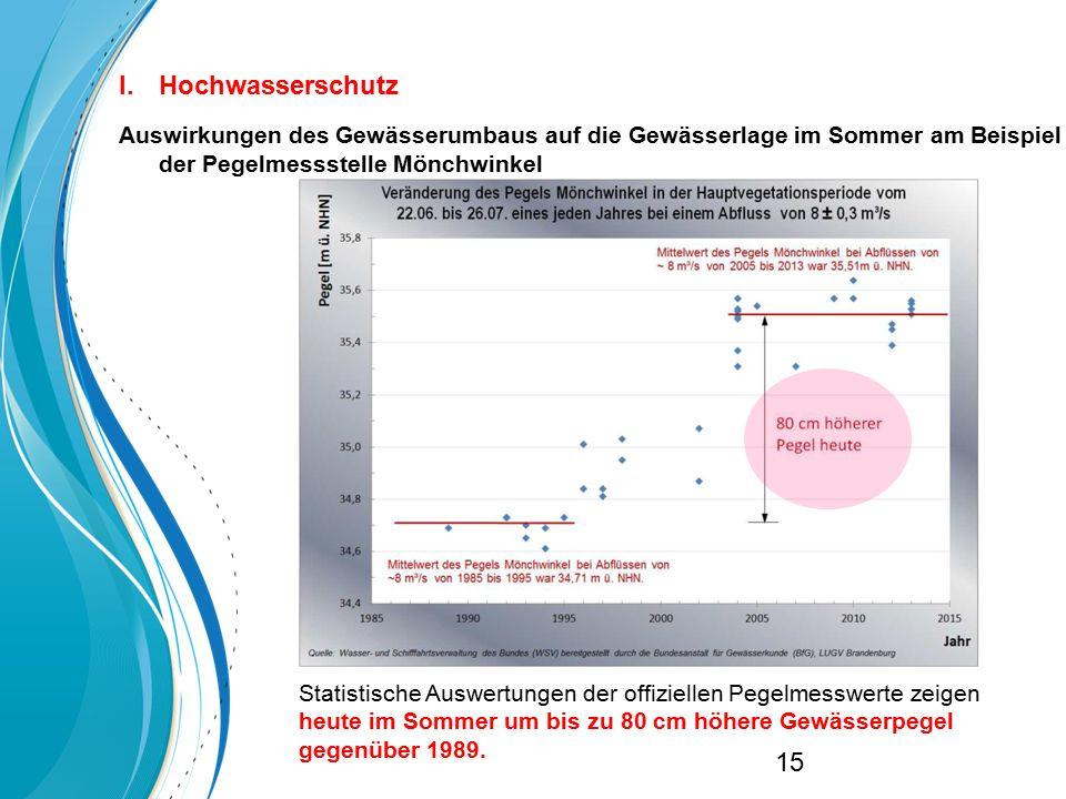 Hochwasserschutz Auswirkungen des Gewässerumbaus auf die Gewässerlage im Sommer am Beispiel der Pegelmessstelle Mönchwinkel.