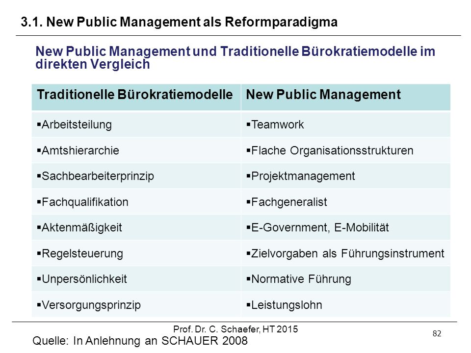 3.1. New Public Management als Reformparadigma