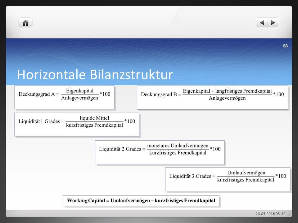 Horizontale Bilanzstruktur