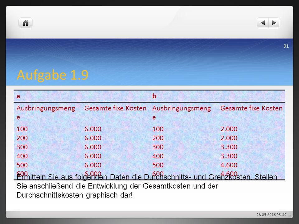 Aufgabe 1.9 a b Ausbringungsmenge Gesamte fixe Kosten 100 200 300 400