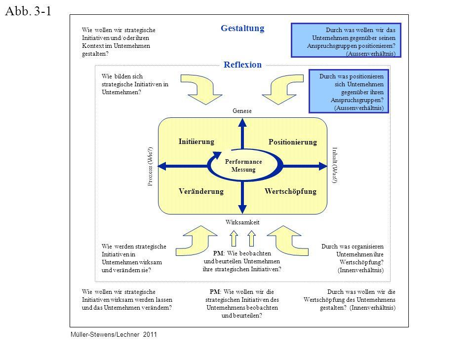Abb. 3-1 Gestaltung Reflexion Initiierung Positionierung Wertschöpfung