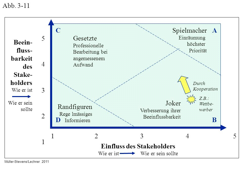 Einfluss des Stakeholders