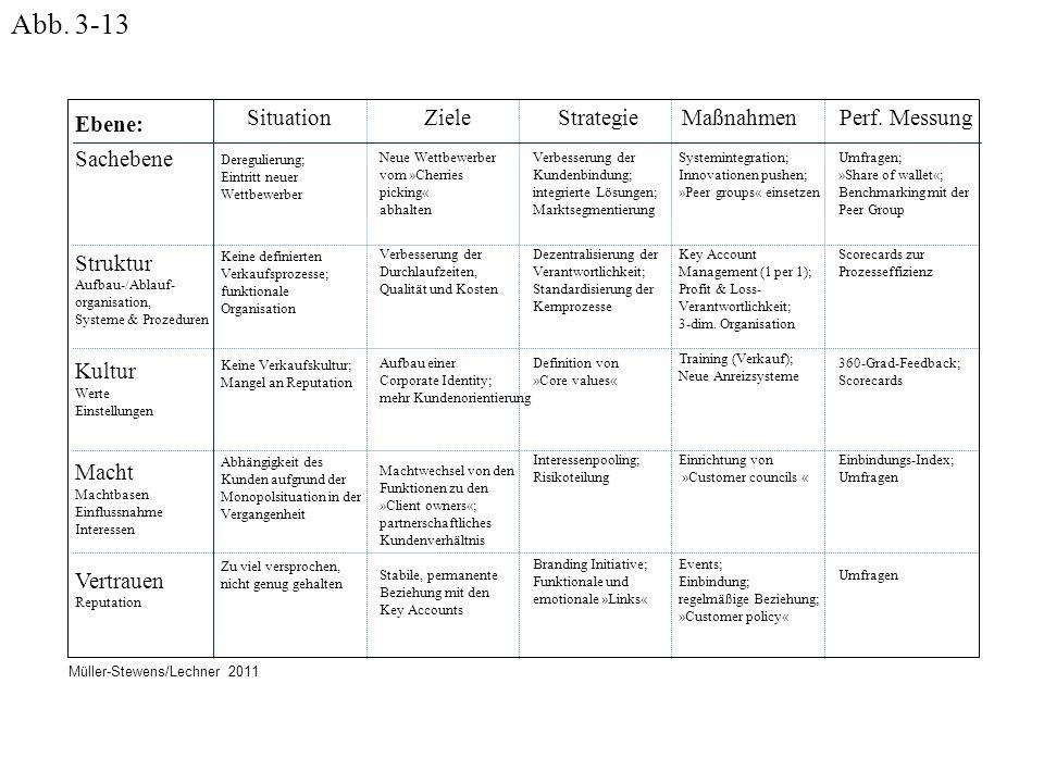 Abb. 3-13 Ebene: Sachebene. Struktur Aufbau-/Ablauf- organisation, Systeme & Prozeduren Kultur Werte Einstellungen.