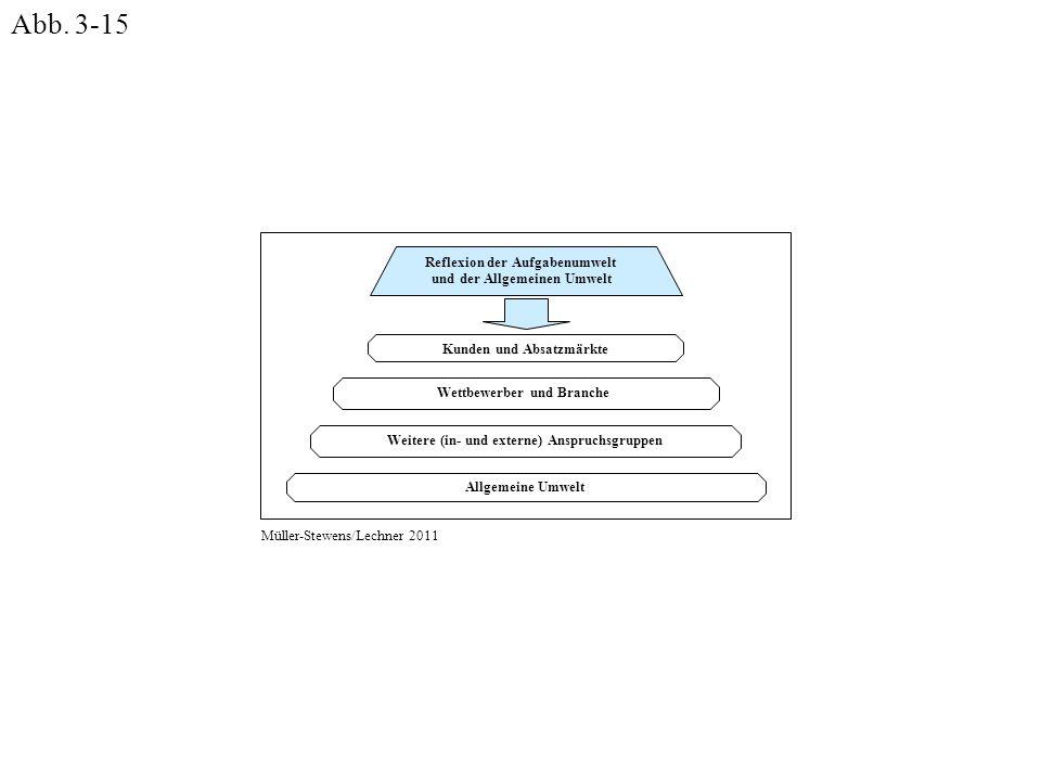 Abb. 3-15 Reflexion der Aufgabenumwelt und der Allgemeinen Umwelt