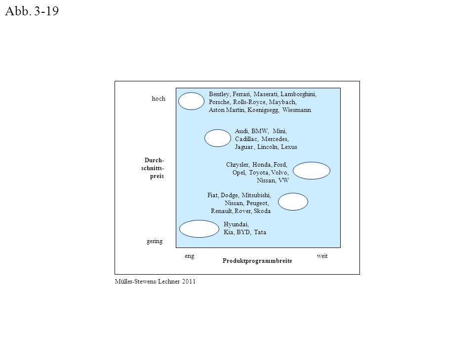 Abb. 3-19 Durch- schnitts- preis gering hoch Produktprogrammbreite eng