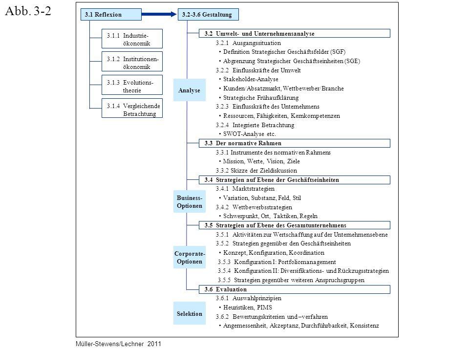 Abb. 3-2 3.1 Reflexion 3.2-3.6 Gestaltung 3.1.1 Industrie- ökonomik
