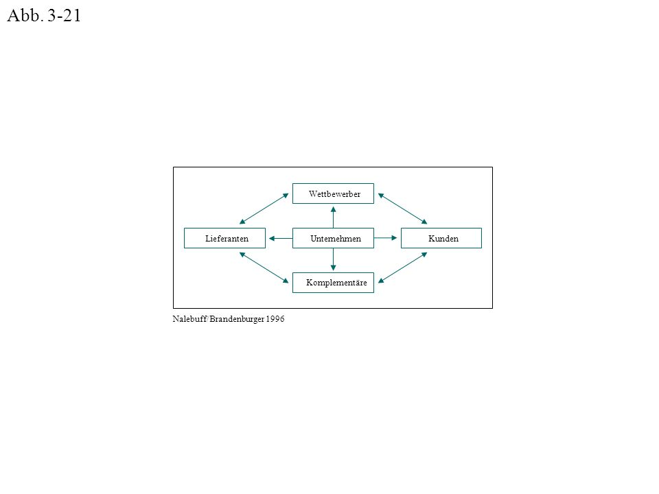 Abb. 3-21 Kunden Lieferanten Unternehmen Wettbewerber Komplementäre