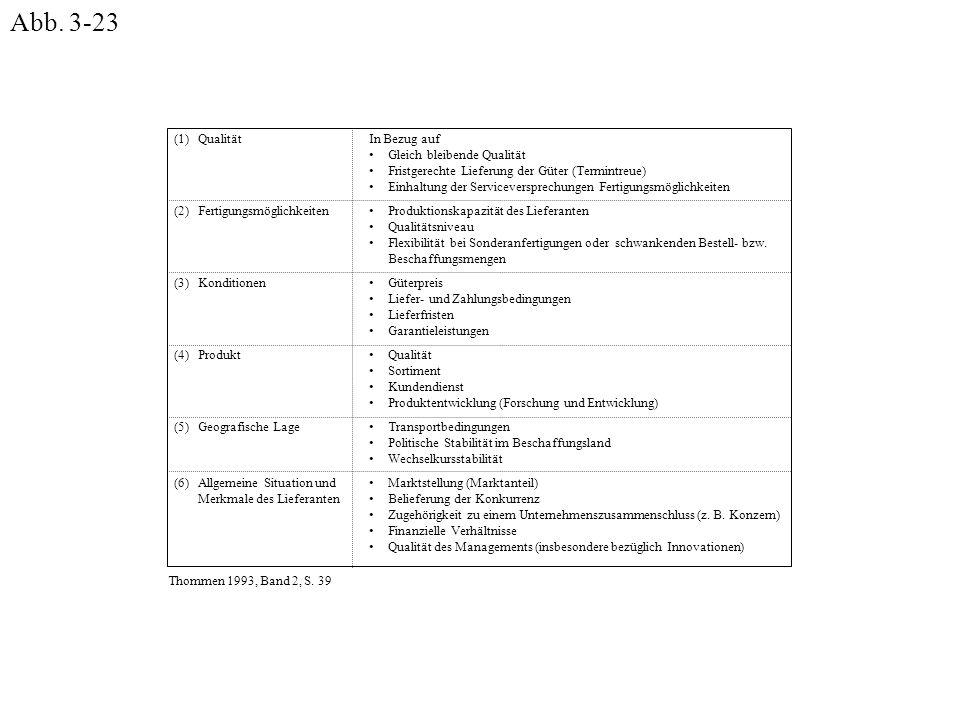 Abb. 3-23 Qualität Fertigungsmöglichkeiten Konditionen Produkt