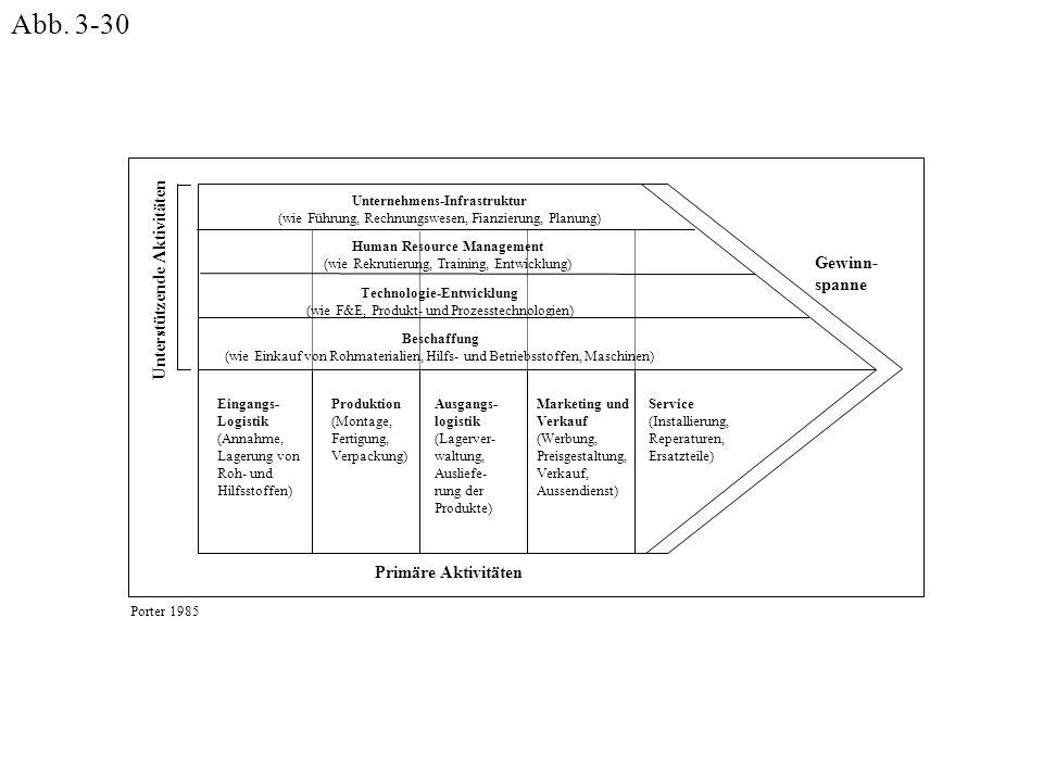 Abb. 3-30 Unterstützende Aktivitäten Gewinn- spanne