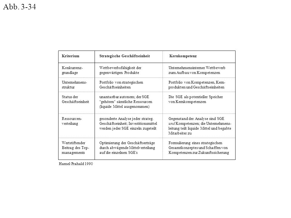 Abb. 3-34 Konkurrenz- grundlage Unternehmens- struktur Status der