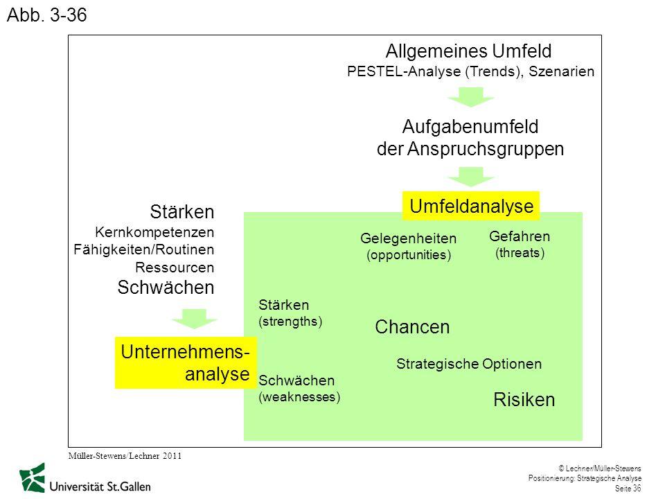 Allgemeines Umfeld PESTEL-Analyse (Trends), Szenarien