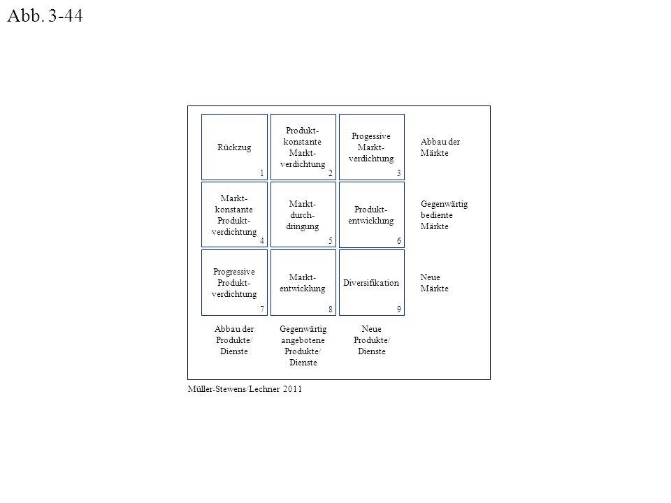 Abb. 3-44 Abbau der Märkte Gegenwärtig bediente Neue Produkte/ Dienste