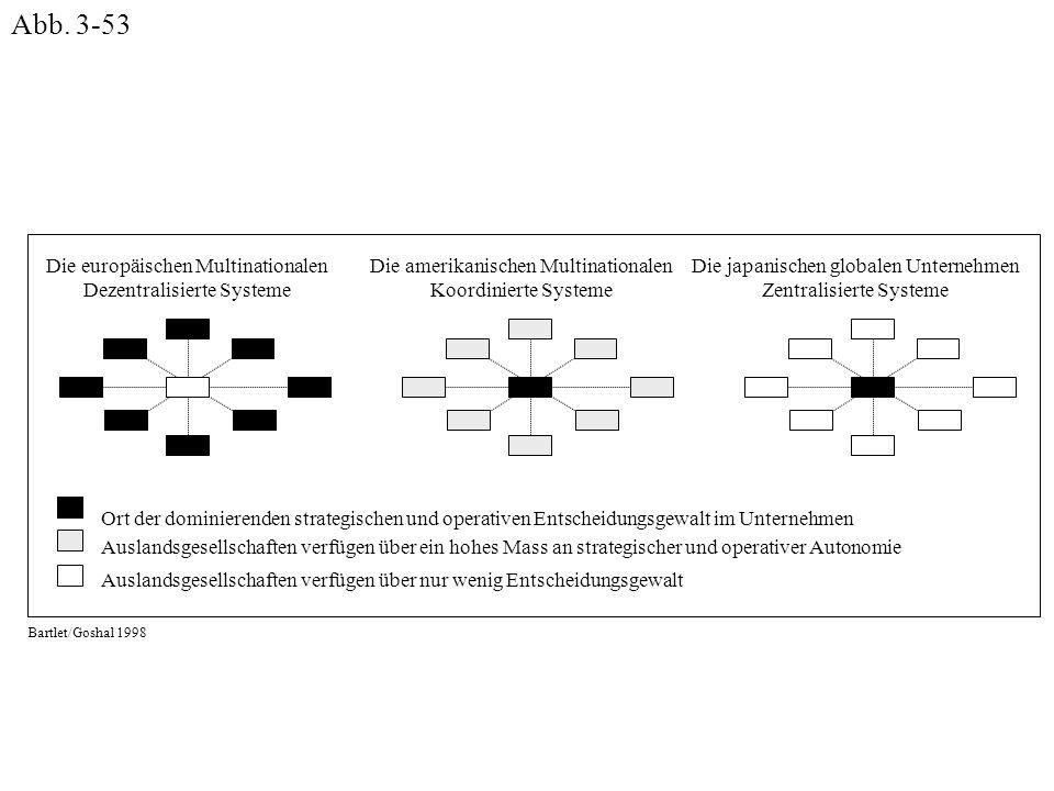 Abb. 3-53 Die europäischen Multinationalen Dezentralisierte Systeme