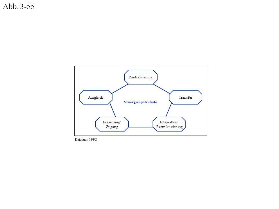 Abb. 3-55 Zentralisierung Ausgleich Synergienpotentiale Integration/
