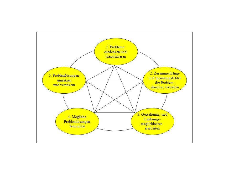 1. Probleme entdecken und. identifizieren. 5. Problemlösungen. umsetzen. und verankern. 2. Zusammenhänge.