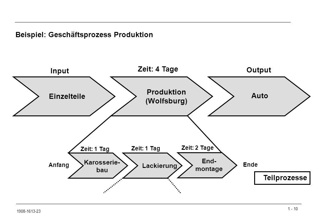 Zeit: 4 Tage Input Output Produktion (Wolfsburg) Einzelteile Auto