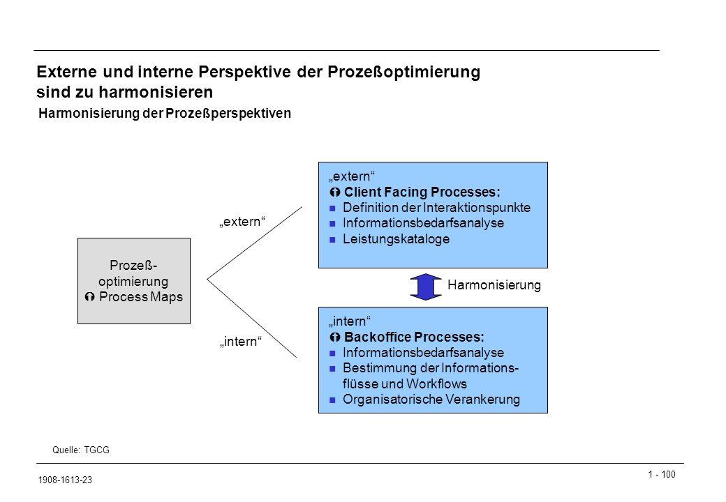 Externe und interne Perspektive der Prozeßoptimierung sind zu harmonisieren