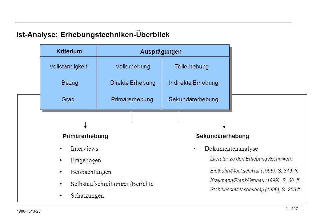Ist-Analyse: Erhebungstechniken-Überblick