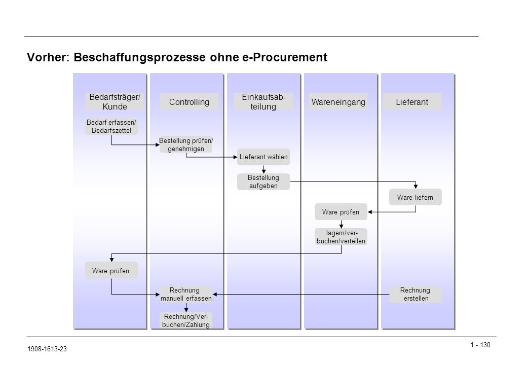 Vorher: Beschaffungsprozesse ohne e-Procurement