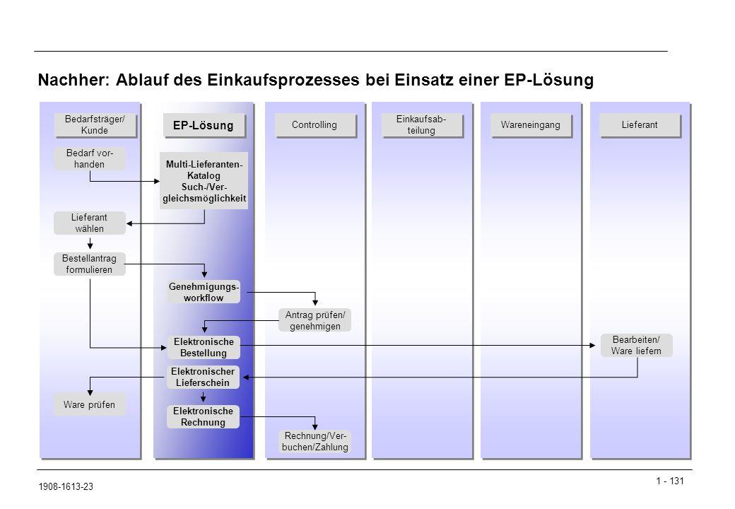 Nachher: Ablauf des Einkaufsprozesses bei Einsatz einer EP-Lösung