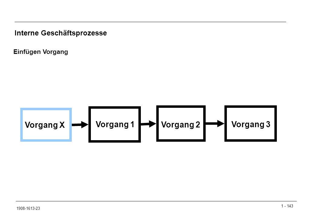 Vorgang X Vorgang 1 Vorgang 2 Vorgang 3 Interne Geschäftsprozesse