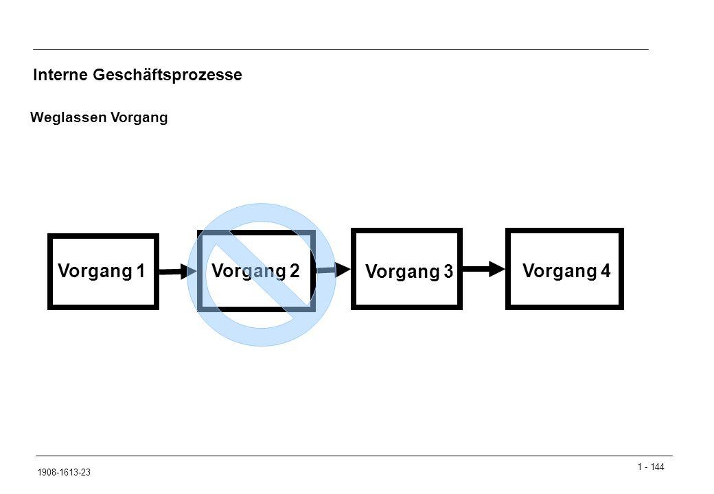 Vorgang 1 Vorgang 2 Vorgang 3 Vorgang 4 Interne Geschäftsprozesse