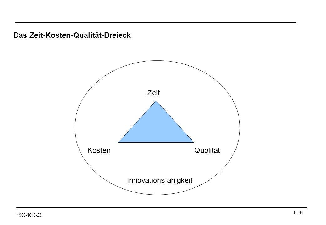 Das Zeit-Kosten-Qualität-Dreieck
